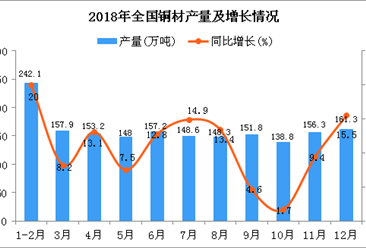 2018年1-12月全国铜材产量为1715.5万吨 同比增长14.5%