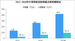 资本纷纷加码智能投影行业  2019年中国智能投影发展分析(图)