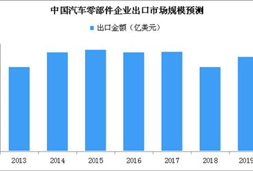 2019年中国汽车零部件出口市场规模预测:将超600亿美元(附图表)