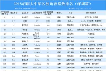 2018胡润大中华区独角兽指数榜单(深圳篇)