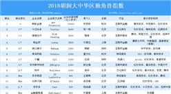 2018胡润大中华区独角兽指数排行榜