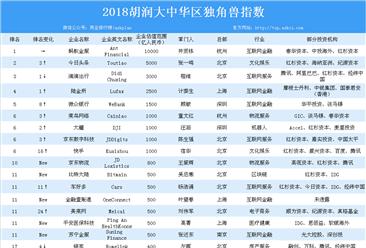 2018胡润大中华区独角兽指数榜单出炉:蚂蚁金服位列榜首(附详细排名)