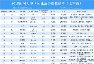 2018胡润大中华区独角兽指数榜单(北京篇)
