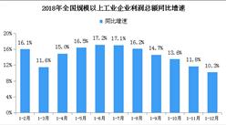 2018年全国工业企业利润总额66351.4亿元:同比增长10.3%(附图表)