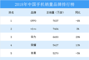 2018年中国智能手机销量排行榜