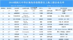 2018胡润大中华区独角兽指数排名上海上榜企业名单