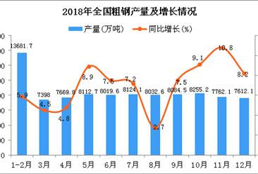 2018年1-12月全国粗钢产量同比增长6.6%