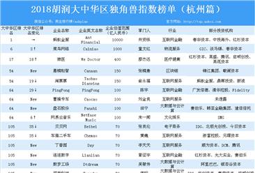 2018胡润大中华区独角兽指数榜单(杭州篇)