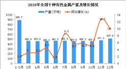 2018年1-12月全国十种有色金属产量为5687.9万吨 同比增长6%