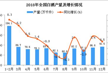 2018年12月全国白酒产量统计数据分析(图)