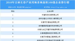 产业地产情报:2018年吉林长春市产业用地拿地面积100强企业排行榜