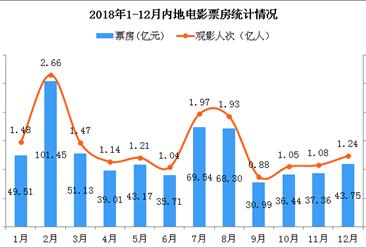 2018年全国电影市场数据统计:票房首次突破600亿大关(附图表)