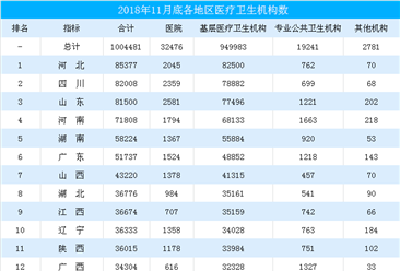 2018年全国各省市医疗卫生机构数排行榜(截至11月底)