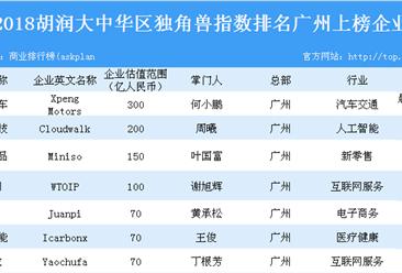 2018胡润大中华区独角兽指数排名(广州上榜企业)