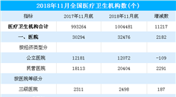2018年11月全国医疗服务情况分析(附图表)