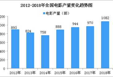 全国电影产量数据大盘点:2018年电影产量超1000部(图)
