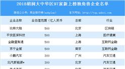 2018胡润大中华区97家新上榜独角兽企业名单