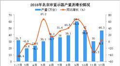 2018年北京市显示器产量同比增长11.3%