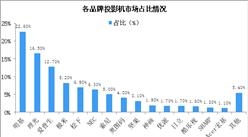 智能投影市场竞争格局分析:前三品牌市场份额占比超半壁江山(图)