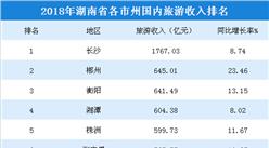 2018年湖南各市州国内旅游收入排行榜:长沙市1767亿元稳居榜首(附榜单)