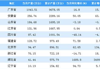 2018年全国各省市彩色电视机产量排行榜TOP20