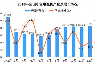 2018年1-12月全国彩色电视机产量为20381.5万台 同比增长14.6%