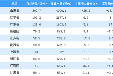 2018年全国各省市柴油产量排行榜(附完整榜单)