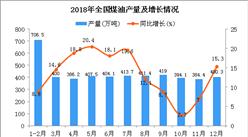 2018年1-12月全国煤油产量为4770.3万吨 同比增长12.7%