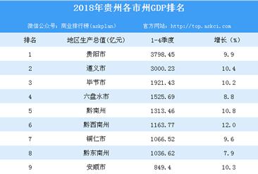 2018年贵州各市州GDP排行榜