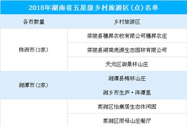 2018年度湖南省五星级乡村旅游区(点)公示名单:57家乡村旅游区(点)入榜(附全名单)