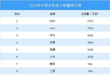 2018年中国线下手机销量分析:华为力压苹果(表)