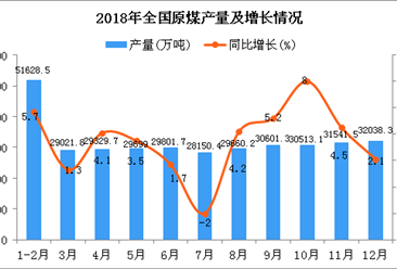 2018年1-12月全國原煤產量同比增長5.2%