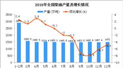 2018年1-12月全国柴油产量为17376万吨 同比下降1.9%
