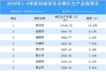 2018年河南省各市GDP排行榜