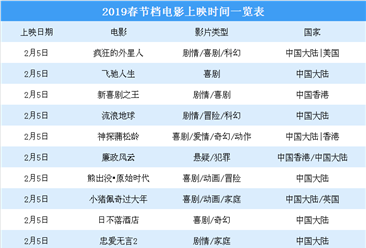 2019春节档电影观影攻略:成龙/周星驰/吴京/沈腾等明星齐集  你更偏爱谁?(附影片信息)