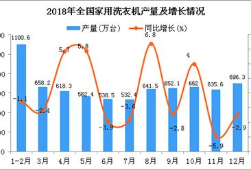 2018年全国家用洗衣机产量统计数据分析
