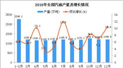 2018年1-12月全国汽油产量为13887.7万吨 同比增长8.1%