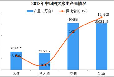 一文看懂2018年中国四大家电产量对比(图表)