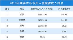 2018年湖南各市州入境旅游收入统计:4市州超1亿美元(附榜单)