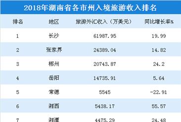 2018年湖南各市州入境旅游收入:4市州超1亿美元(附榜单)