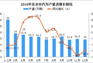 2018年北京市汽车产量及增长情况分析:同比下降11.5%