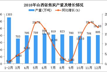 2018年山西省焦炭产量为9214万吨 同比增长11.3%