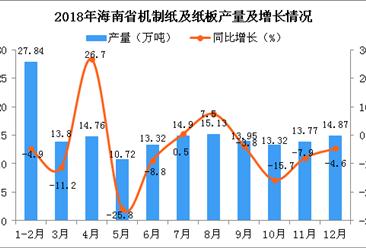 2018年海南省机制纸及纸板产量同比下降5%