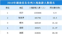 2018年湖南各市州入境旅游人数排行榜(附榜单)