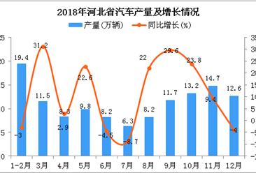 2018年河北省汽车产量为123.9万辆 同比增长14%
