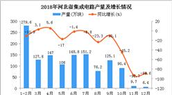 2018年河北省集成电路产量为1268.2万块 同比下降0.7%