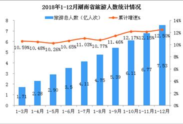 2018年湖南省旅游市场总结:旅游总收入超8300亿元 同比增长16.5%(附图表)