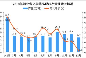 2018年1-12月河北省化学药品原药产量为50.1万吨 同比增长12.8%