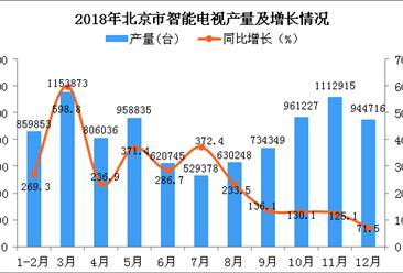 2018年北京市智能电视产量及增长情况分析