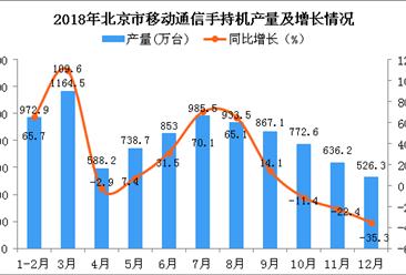 2018年北京市手机产量为9038.5万台 同比增长20.7%